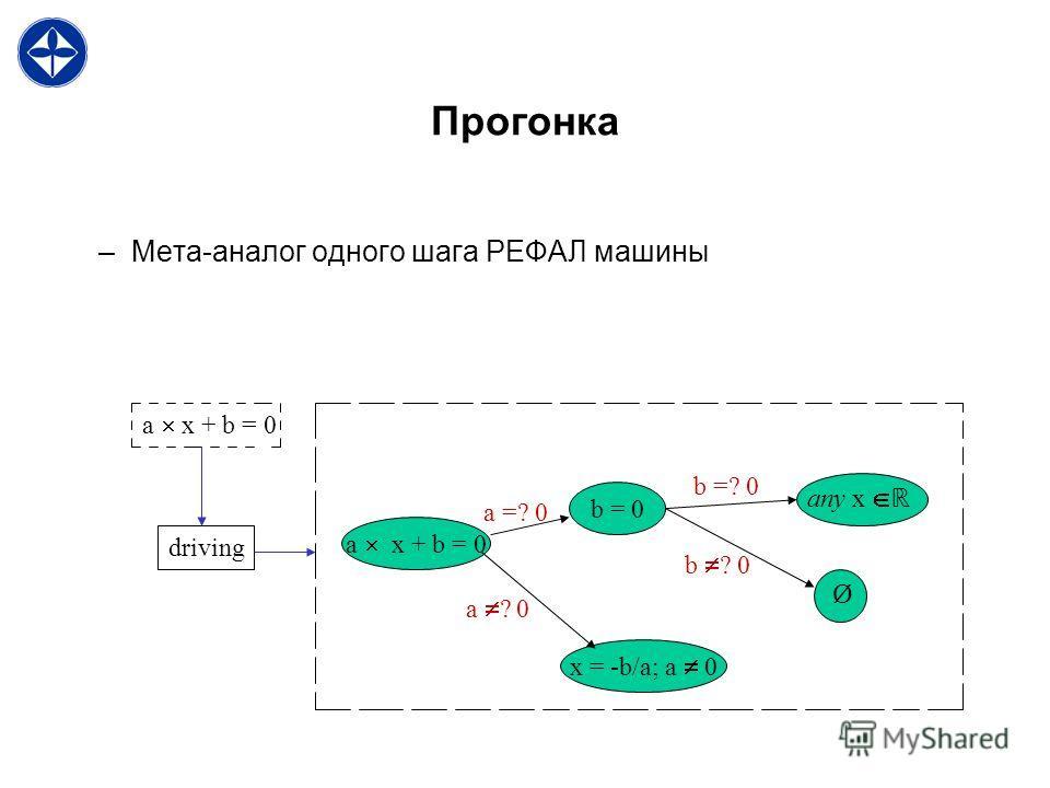 Прогонка –Мета-аналог одного шага РЕФАЛ машины a x + b = 0 driving a x + b = 0 x = -b/a; a 0 b = 0 any x Ø a =? 0 a ? 0 b =? 0 b ? 0
