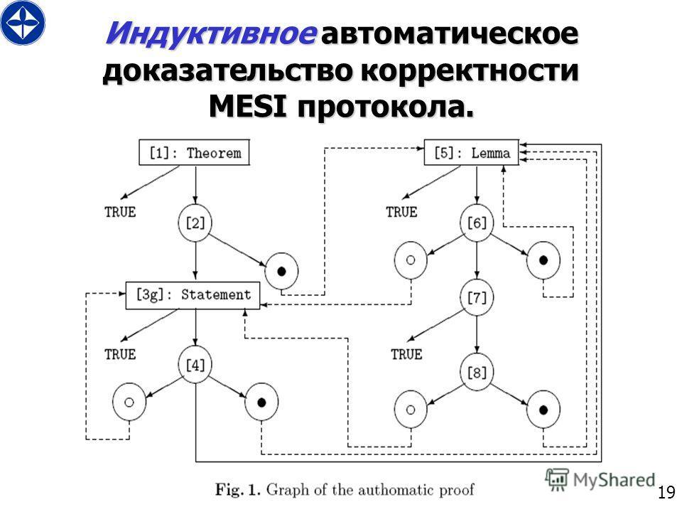 19 Индуктивное автоматическое доказательство корректности MESI протокола.
