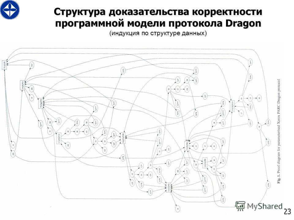 23 Структура доказательства корректности программной модели протокола Dragon (индукция по структуре данных)