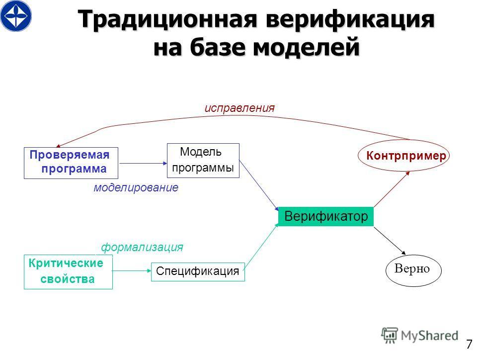 7 Традиционная верификация на базе моделей Проверяемая программа Модель программы Критические свойства Спецификация Верификатор Контрпример Верно исправления моделирование формализация