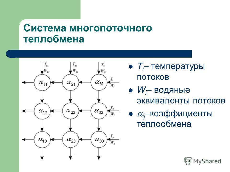Система многопоточного теплобмена T i – температуры потоков W i – водяные эквиваленты потоков ij коэффициенты теплообмена