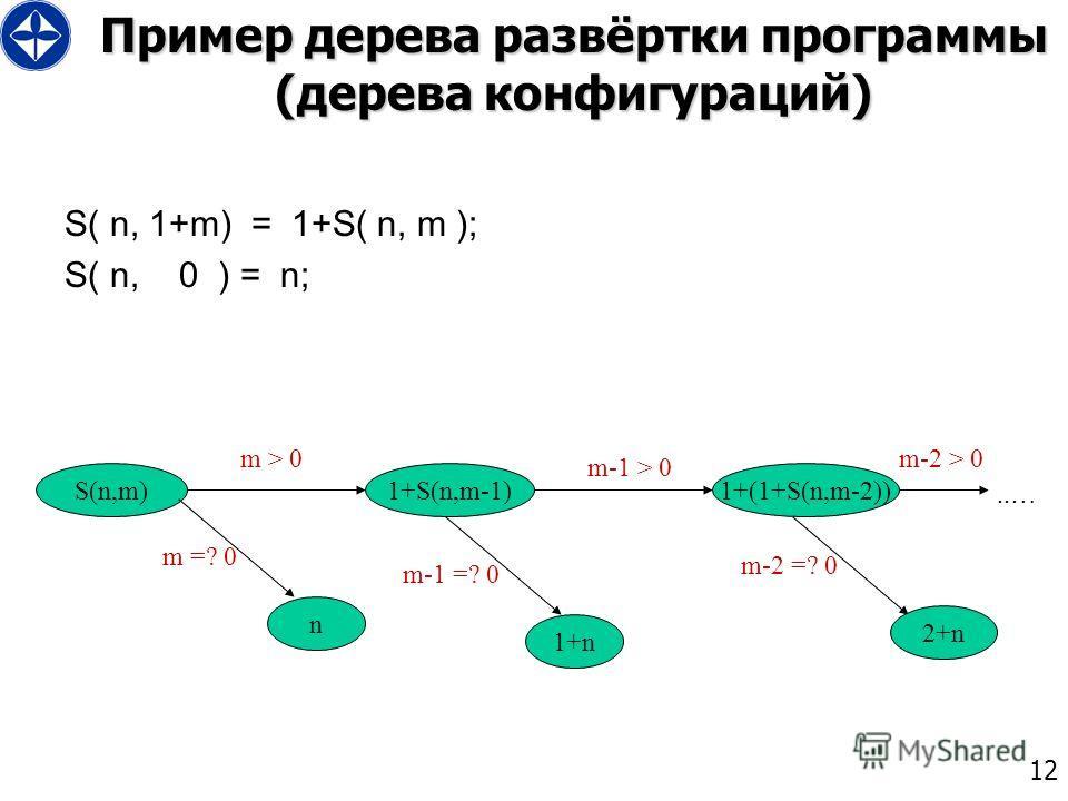12 Пример дерева развёртки программы (дерева конфигураций) S( n, 1+m) = 1+S( n, m ); S( n, 0 ) = n; S(n,m)1+S(n,m-1) m > 0 m =? 0 n 1+(1+S(n,m-2)) m-1 > 0 m-2 > 0..… m-1 =? 0 m-2 =? 0 1+n 2+n
