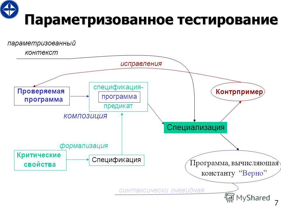7 Параметризованное тестирование Проверяемая программа Критические свойства спецификация- предикат Специализация Контрпример Программа, вычисляющая константу Верно исправления формализация Спецификация композиция параметризованный контекст синтаксиче
