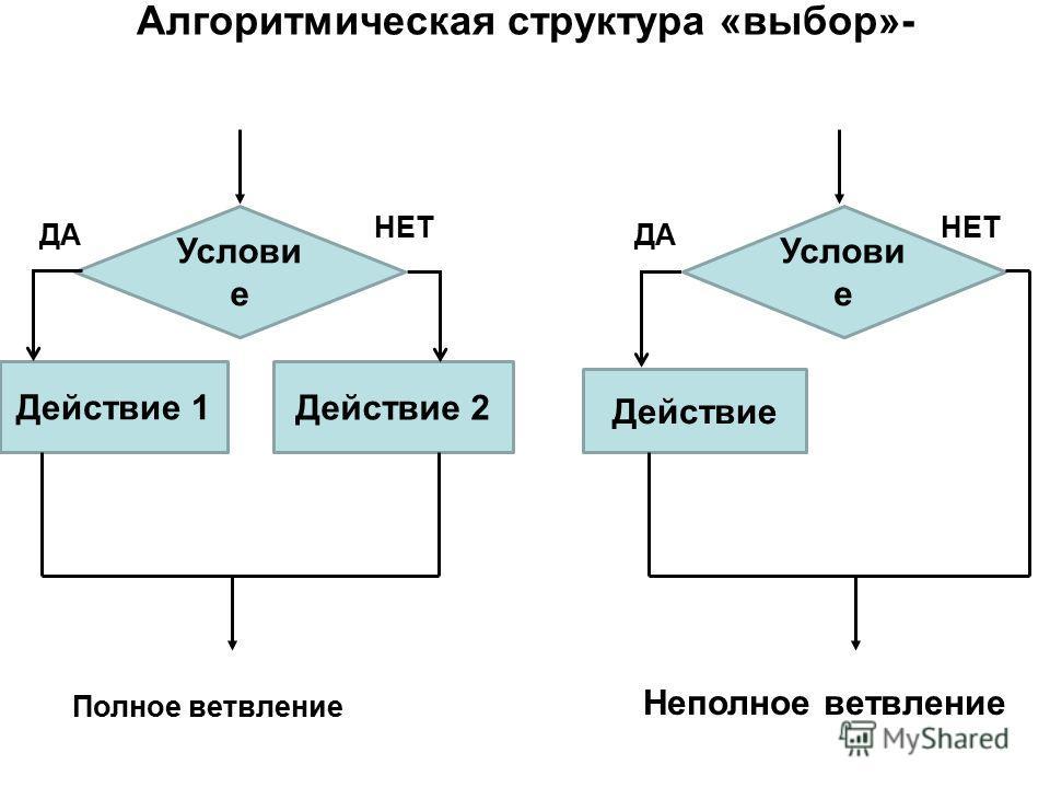 Алгоритмическая структура «выбор»- выполняется одно или несколько действий при истинности условия Полное ветвление Неполное ветвление ДА Услови е Действие 1 Действие 2 НЕТ Действие Услови е ДА НЕТ