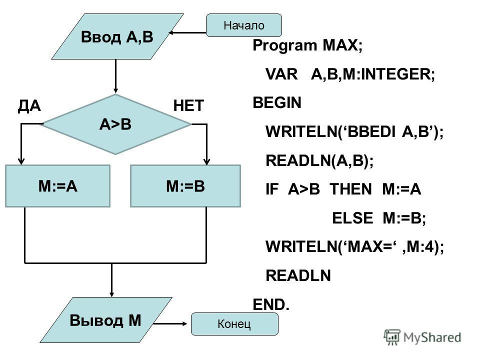 А>B M:=B M:=A Ввод А,В Вывод М Начало Конец Program MAX; VAR A,B,M:INTEGER; BEGIN WRITELN(BBEDI A,B); READLN(A,B); IF A>B THEN M:=A ELSE M:=B; WRITELN(MAX=,M:4); READLN END. ДАНЕТ