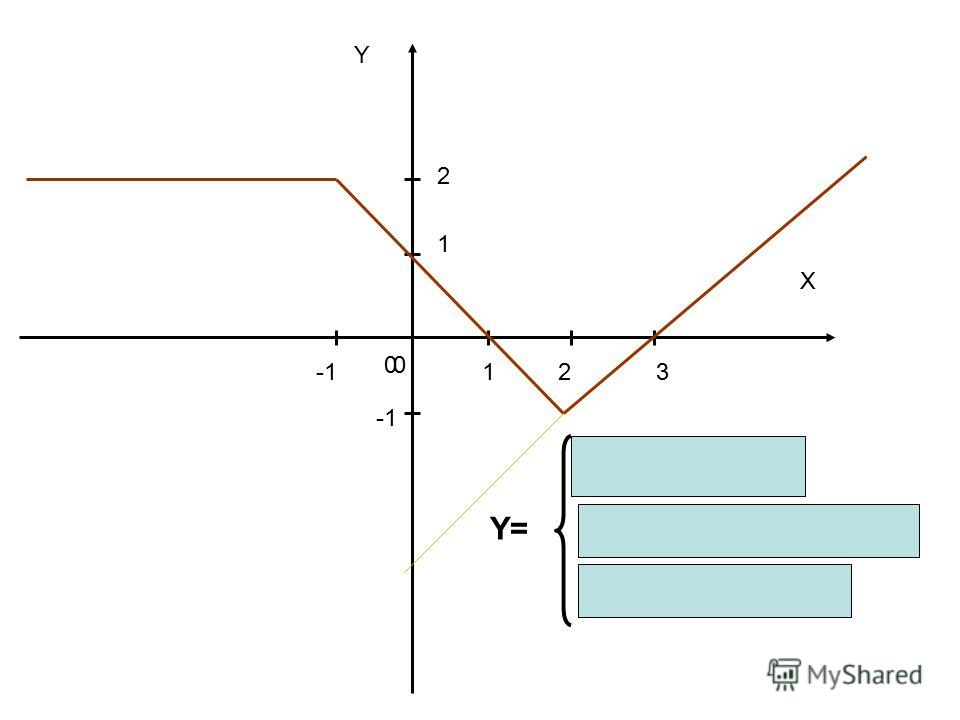 Y X 00 123 1 2 2; если Х2 Y=