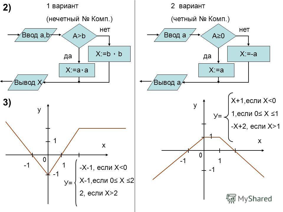 2) 1 вариант (нечетный Комп.) 2 вариант (четный Комп.) Вывод X Ввод а,b A>b X:=b ٠ b X:=a٠a да нет Вывод а Ввод а A0 X:=-а X:=a да нет 3) у х 1 1 У= у х 1 1 У= -Х-1, если Х2 X+1,если Х1