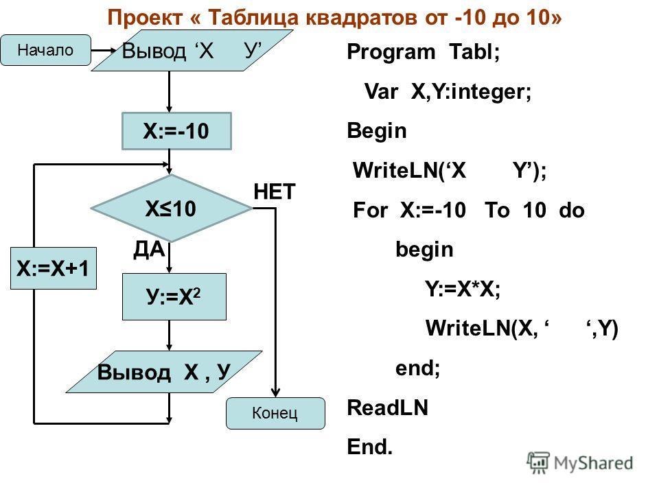 X10 X:=-10 Начало Конец ДА НЕТ У:=Х 2 Х:=Х+1 Проект « Таблица квадратов от -10 до 10» Вывод X У Вывод X, У Program Tabl; Var X,Y:integer; Begin WriteLN(X Y); For X:=-10 To 10 do begin Y:=X*X; WriteLN(X,,Y) end; ReadLN End.