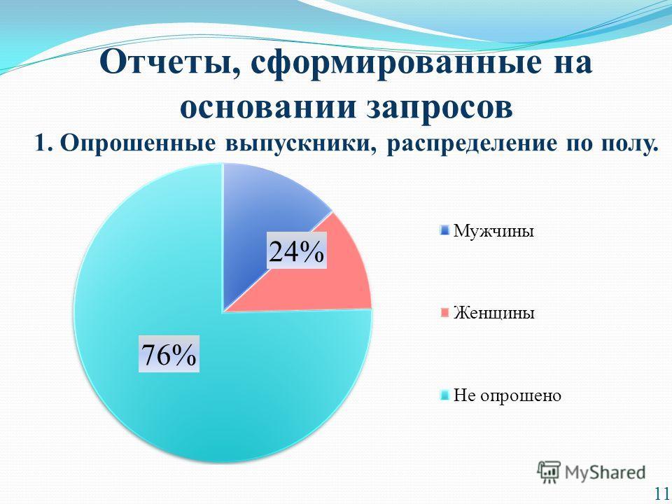 Отчеты, сформированные на основании запросов 1. Опрошенные выпускники, распределение по полу. 11