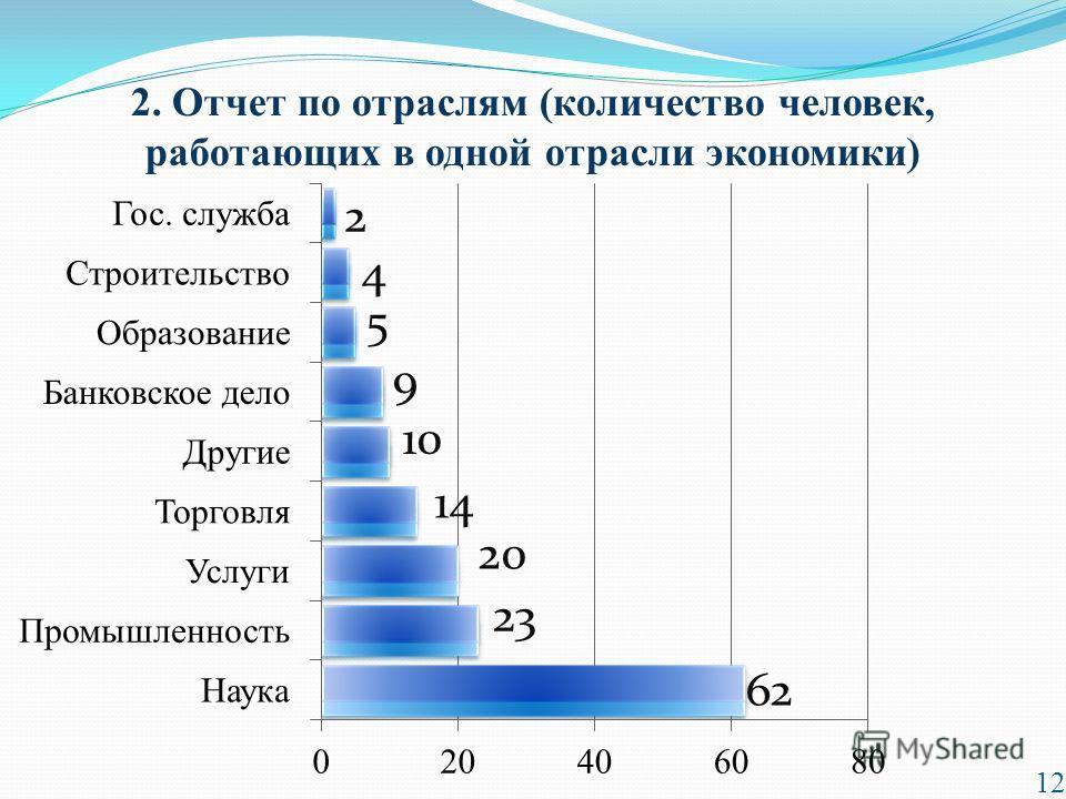 2. Отчет по отраслям (количество человек, работающих в одной отрасли экономики) 12