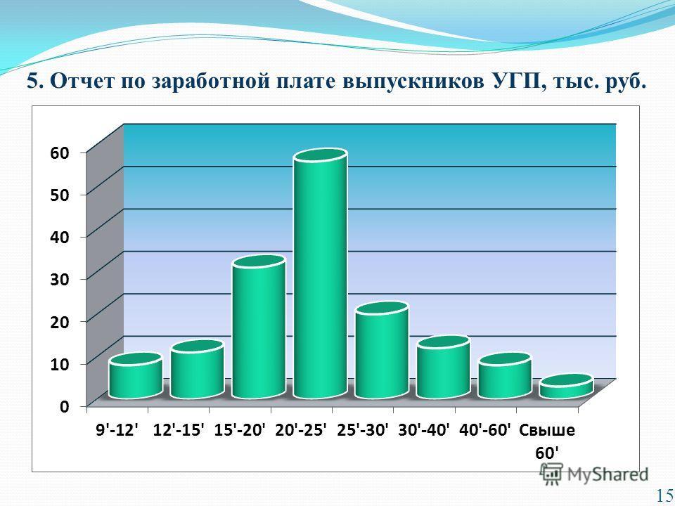 5. Отчет по заработной плате выпускников УГП, тыс. руб. 15