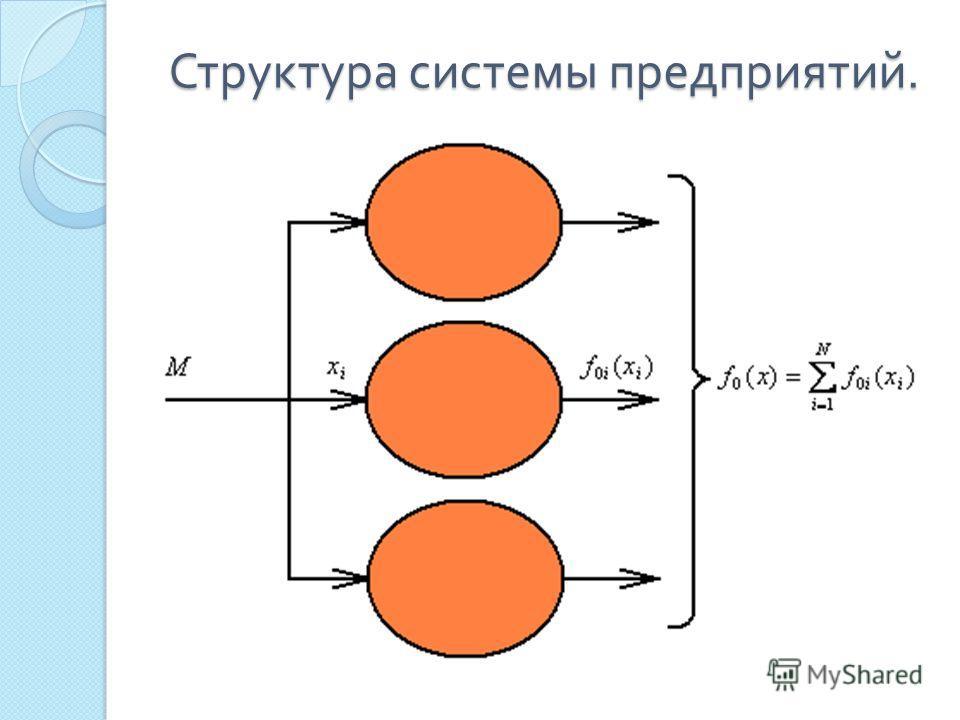 Структура системы предприятий. Структура системы предприятий.