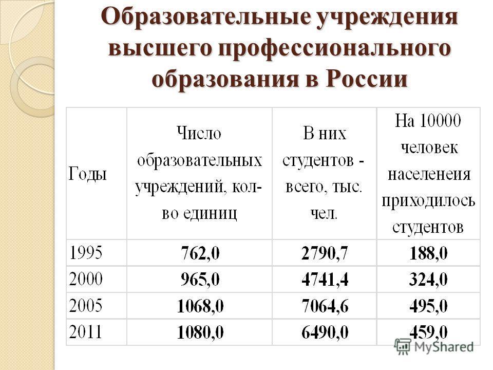 Образовательные учреждения высшего профессионального образования в России