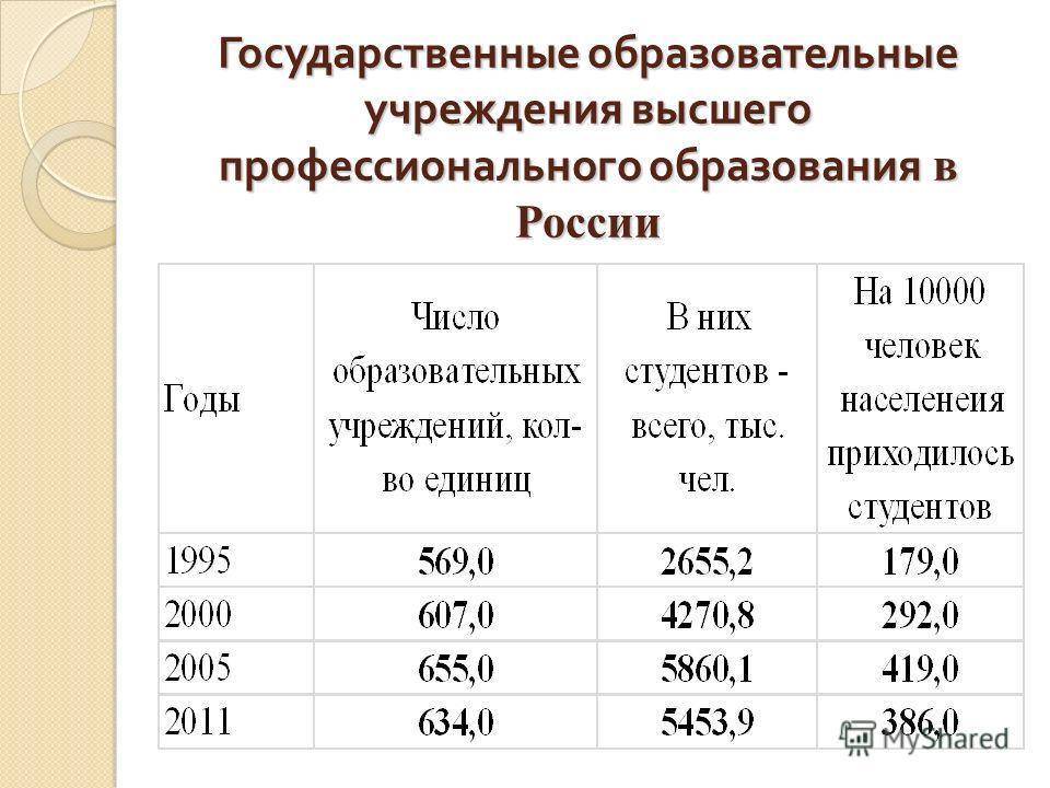 Государственные образовательные учреждения высшего профессионального образования в России