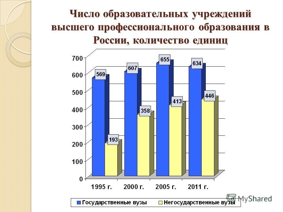 Число образовательных учреждений высшего профессиональнобразования в России, количество единиц Число образовательных учреждений высшего профессионального образования в России, количество единиц