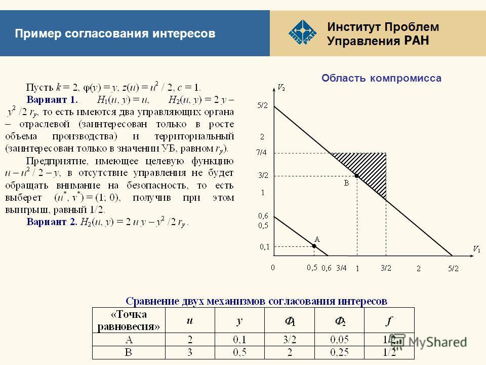 РАН Пример согласования интересов Область компромисса