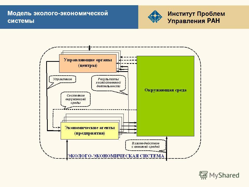 РАН Модель эколого-экономической системы