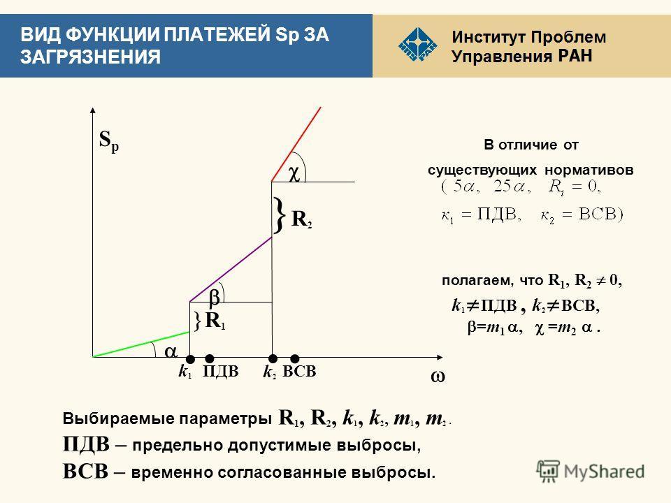 РАН ВИД ФУНКЦИИ ПЛАТЕЖЕЙ Sp ЗА ЗАГРЯЗНЕНИЯ a b R 1 c R 2 k1k1 k2k2 ПДВВСВ В отличие от существующих нормативов полагаем, что R 1, R 2 0, k 1 ПДВ, k 2 ВСВ, b=m 1 a, c =m 2 a. Sp Sp w Выбираемые параметры R 1, R 2, k 1, k 2, m 1, m 2. ПДВ – предельно д