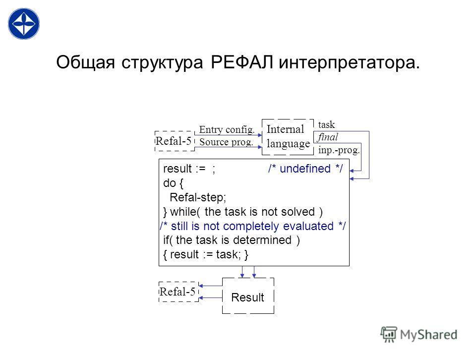 Общая структура РЕФАЛ интерпретатора. Refal-5 task final inp.-prog. result := ; /* undefined */ do { Refal-step; } while( the task is not solved ) /* still is not completely evaluated */ if( the task is determined ) { result := task; } Entry config.