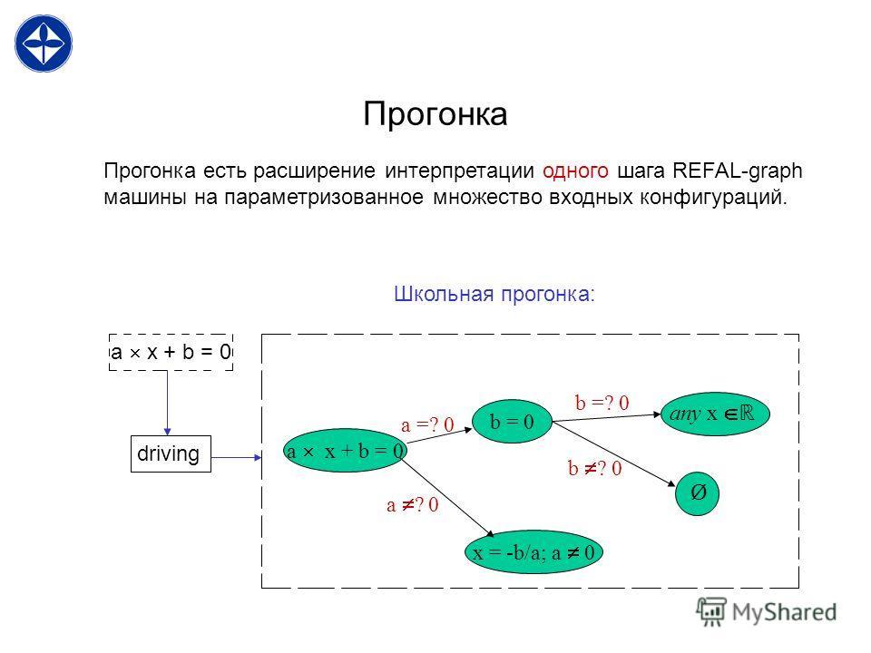 Прогонка Прогонка есть расширение интерпретации одного шага REFAL-graph машины на параметризованное множество входных конфигураций. a x + b = 0 driving a x + b = 0 x = -b/a; a 0 b = 0 any x Ø a =? 0 a ? 0 b =? 0 b ? 0 Школьная прогонка: