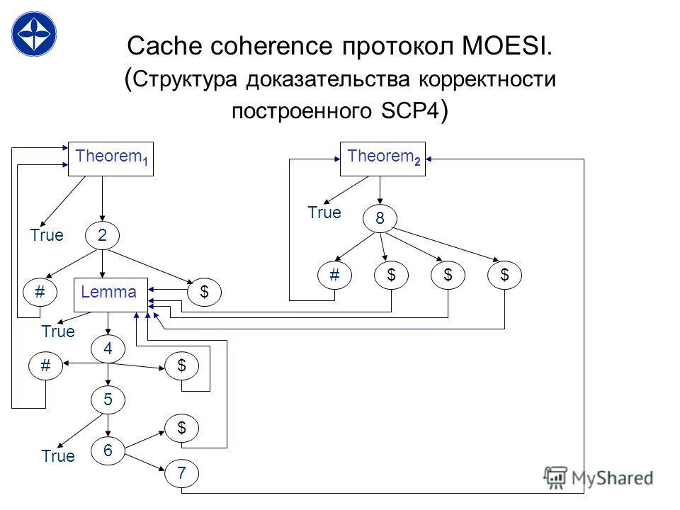 Cache coherence протокол MOESI. ( Структура доказательства корректности построенного SCP4 ) Theorem 1 Theorem 2 True2 Lemma 4 5 6 7 8 $# # # $ $ $$$ True