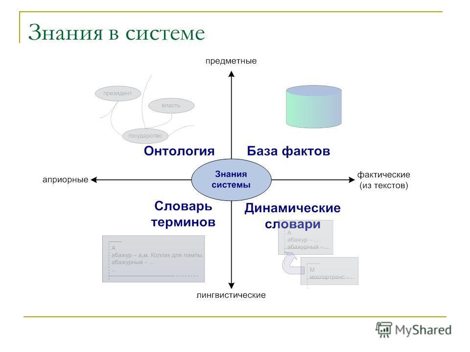 Знания в системе
