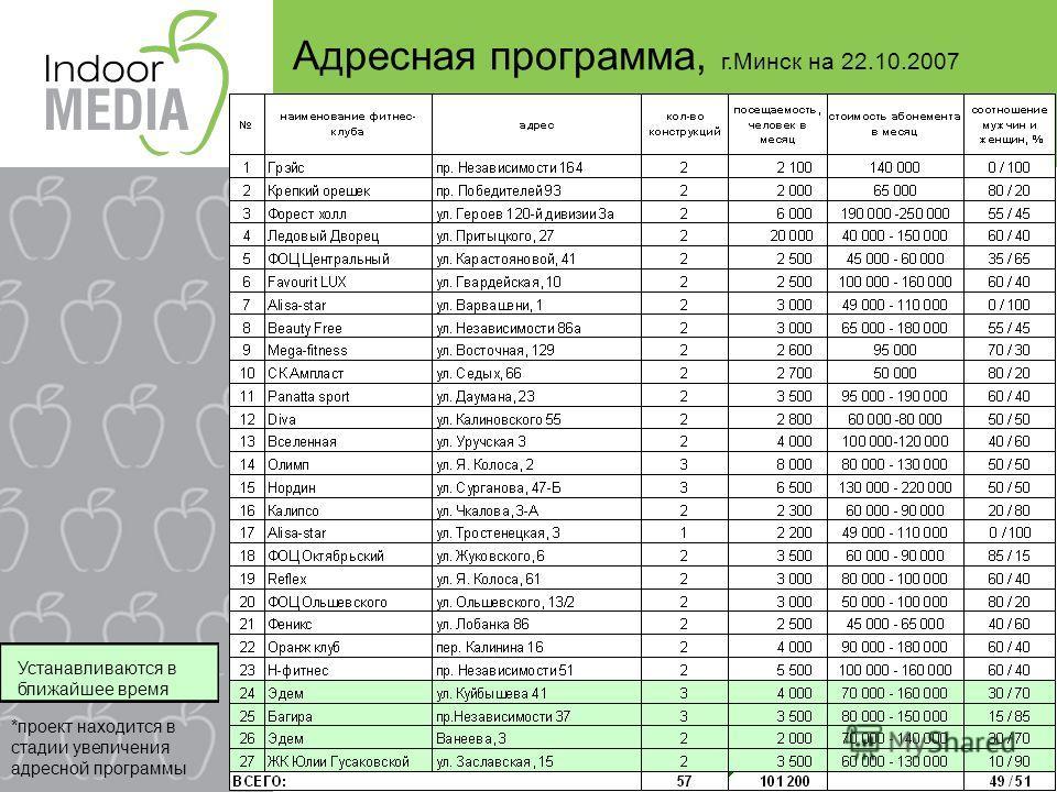 *проект находится в стадии увеличения адресной программы Устанавливаются в ближайшее время Адресная программа, г.Минск на 22.10.2007