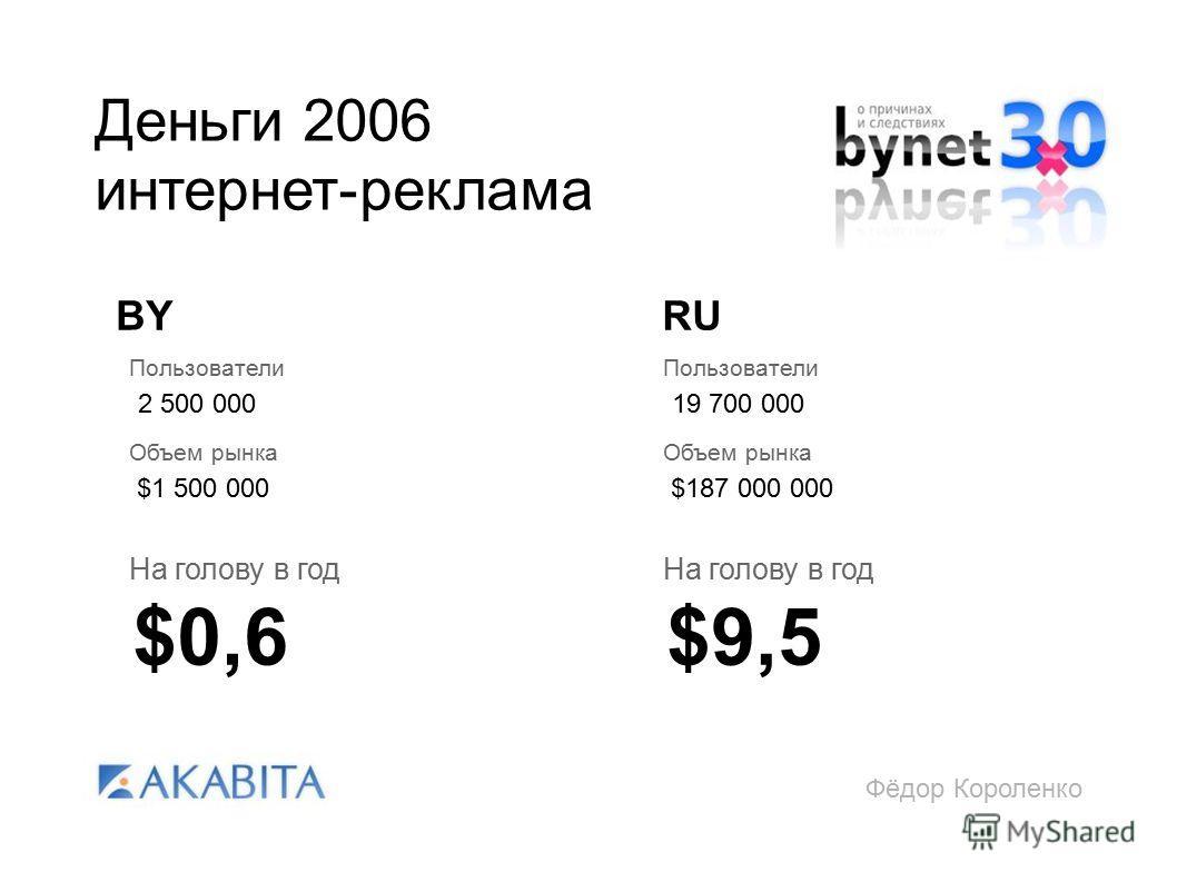 Фёдор Короленко Деньги 2006 интернет-реклама RUBY Пользователи 2 500 000 Объем рынка $1 500 000 На голову в год $0,6 Пользователи 19 700 000 Объем рынка $187 000 000 На голову в год $9,5