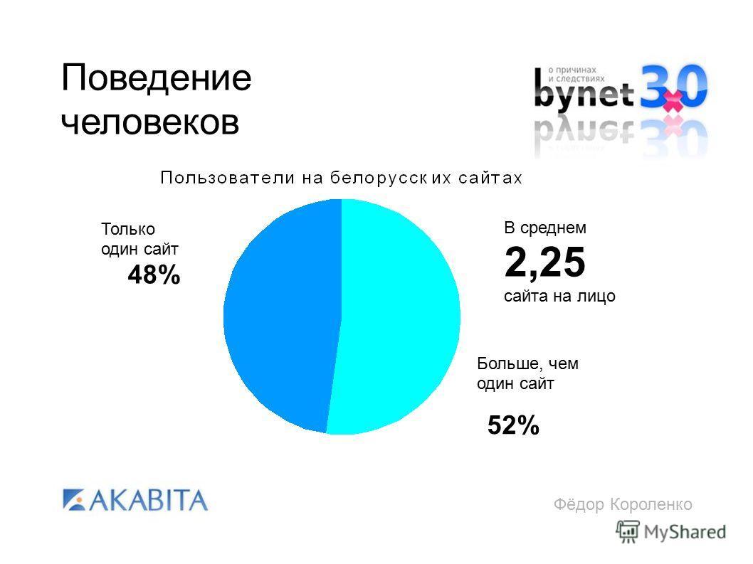 Фёдор Короленко Поведение человеков 48% Только один сайт 52% Больше, чем один сайт В среднем 2,25 сайта на лицо