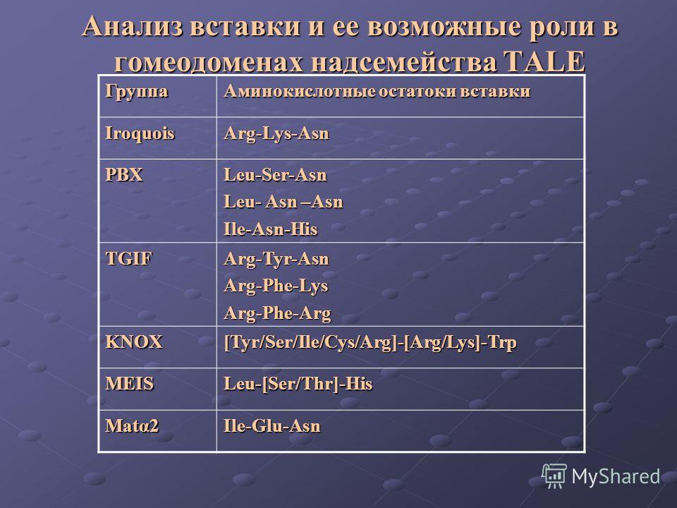 Анализ вставки и ее возможные роли в гомеодоменах надсемейства TALE Группа Аминокислотные остатоки вставки IroquoisArg-Lys-Asn PBXLeu-Ser-Asn Leu- Asn –Asn Ile-Asn-His TGIFArg-Tyr-AsnArg-Phe-LysArg-Phe-Arg KNOX[Tyr/Ser/Ile/Cys/Arg]-[Arg/Lys]-Trp MEIS