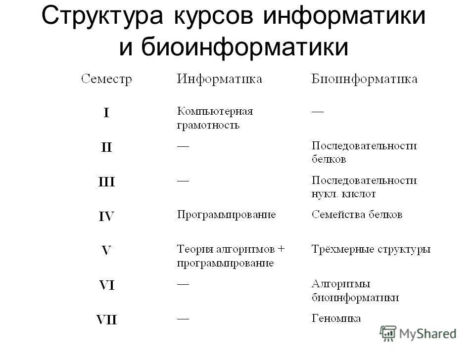 Структура курсов информатики и биоинформатики