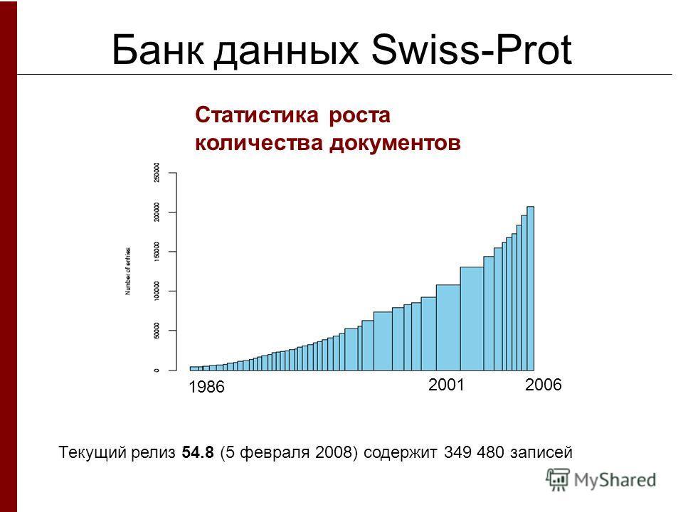 Банк данных Swiss-Prot Статистика роста количества документов Текущий релиз 54.8 (5 февраля 2008) содержит 349 480 записей 1986 20062001