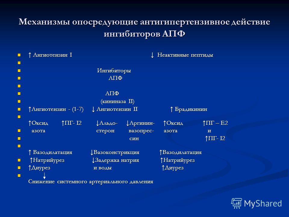 Механизмы опосредующие антигипертензивное действие ингибиторов АПФ Ангиотензин I Неактивные пептиды Ангиотензин I Неактивные пептиды Ингибиторы Ингибиторы АПФ АПФ АПФ АПФ (кининаза II) (кининаза II) Ангиотензин - (1-7) Ангиотензин II Брадикинин Ангио