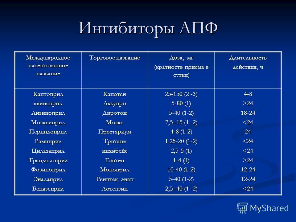 Ингибиторы АПФ Международное патентованное название Торговое название Доза, мг (кратность приема в сутки) Длительность действия, ч КаптоприлквинаприлЛизиноприлМоэксиприлПериндоприлРамиприлЦилазаприлТрандалоприлФозиноприлЭналаприлБеназеприлКапотенАкку