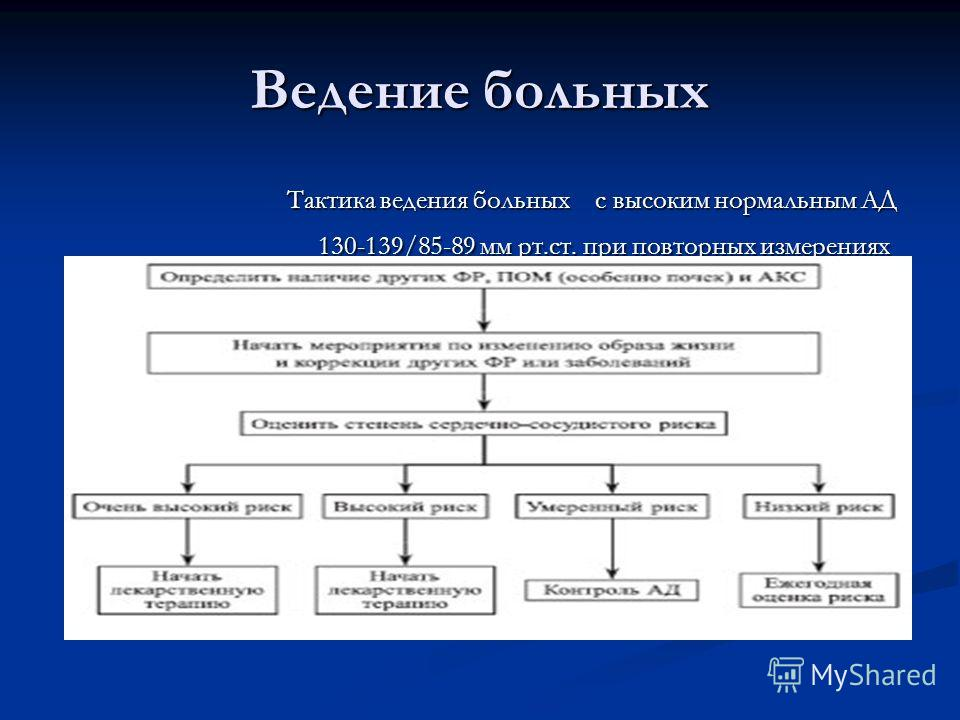 Ведение больных Тактика ведения больных с высоким нормальным АД 130-139/85-89 мм рт.ст. при повторных измерениях