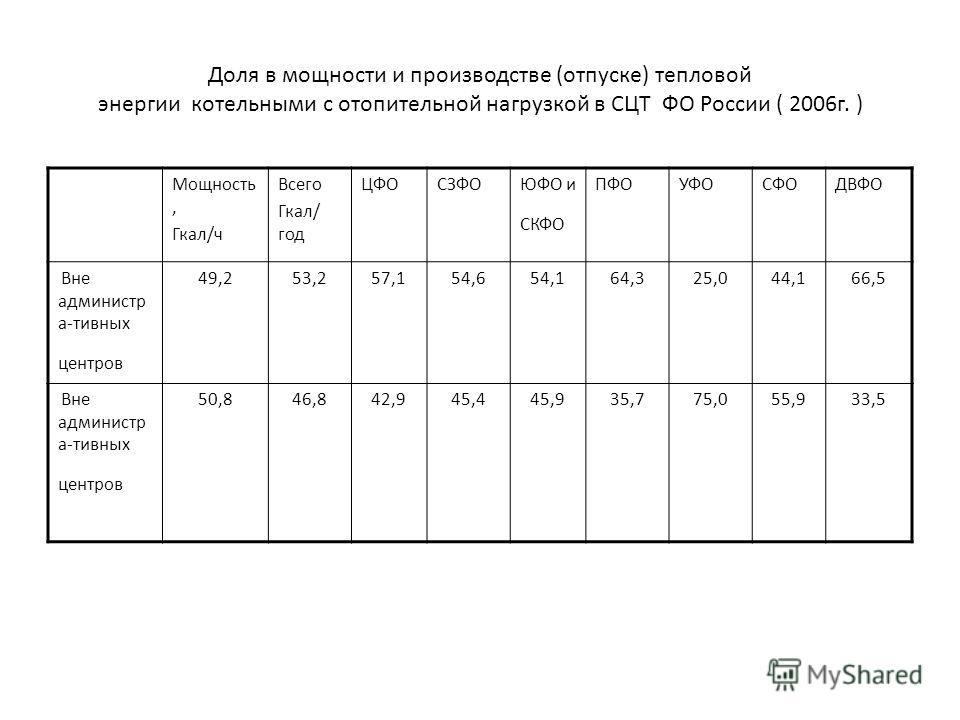 Доля в мощности и производстве (отпуске) тепловой энергии котельными с отопительной нагрузкой в СЦТ ФО России ( 2006г. ) Мощность, Гкал/ч Всего Гкал/ год ЦФОСЗФОЮФО и СКФО ПФОУФОСФОДВФО Вне администр а-тивных центров 49,253,257,154,654,164,325,044,16