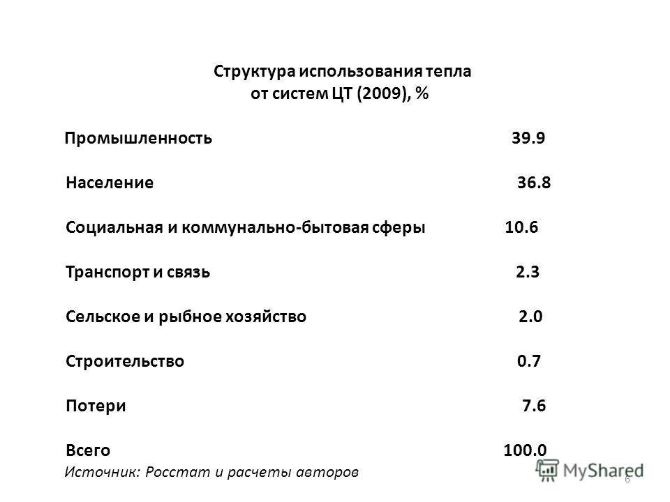 Структура использования тепла от систем ЦТ (2009), % Промышленность 39.9 Население 36.8 Социальная и коммунально-бытовая сферы 10.6 Транспорт и связь 2.3 Сельское и рыбное хозяйство 2.0 Строительство 0.7 Потери 7.6 Всего 100.0 Источник: Росстат и рас