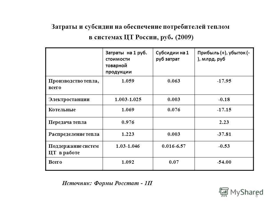 Затраты и субсидии на обеспечение потребителей теплом в системах ЦТ России, руб. (2009) 8 Затраты на 1 руб. стоимости товарной продукции Субсидии на 1 руб затрат Прибыль (+), убыток (- ), млрд. руб Производство тепла, всего 1.0590.063-17.95 Электрост