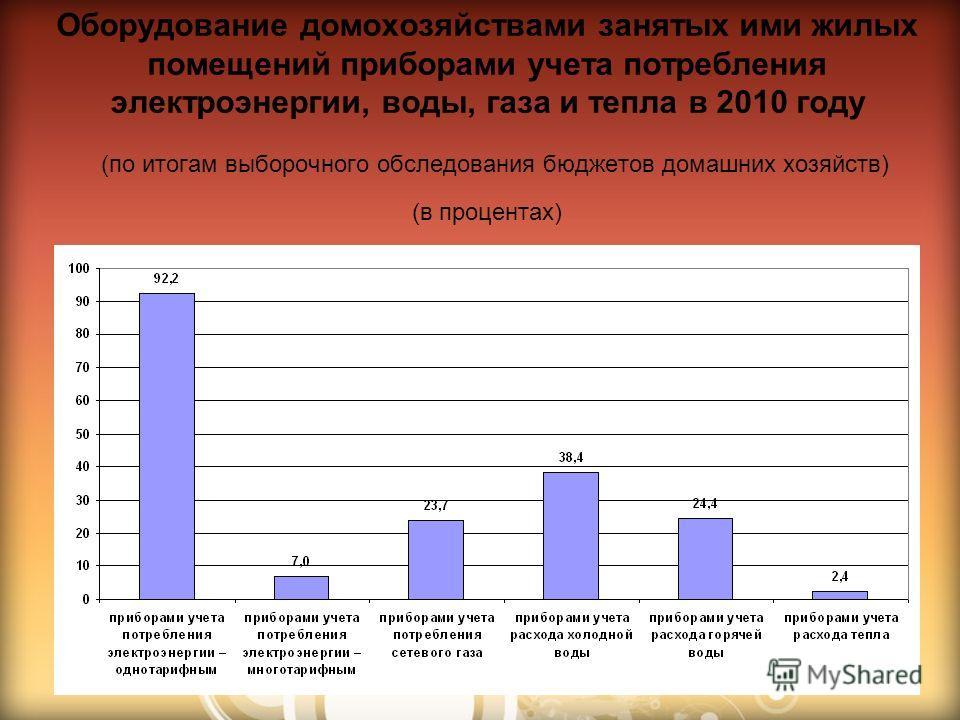 Оборудование домохозяйствами занятых ими жилых помещений приборами учета потребления электроэнергии, воды, газа и тепла в 2010 году (по итогам выборочного обследования бюджетов домашних хозяйств) (в процентах)