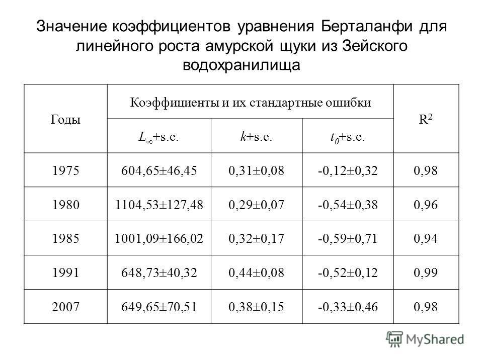 Значение коэффициентов уравнения Берталанфи для линейного роста амурской щуки из Зейского водохранилища Годы Коэффициенты и их стандартные ошибки R2R2 L ±s.e.k±s.e.t 0 ±s.e. 1975604,65±46,450,31±0,08-0,12±0,320,98 19801104,53±127,480,29±0,07-0,54±0,3