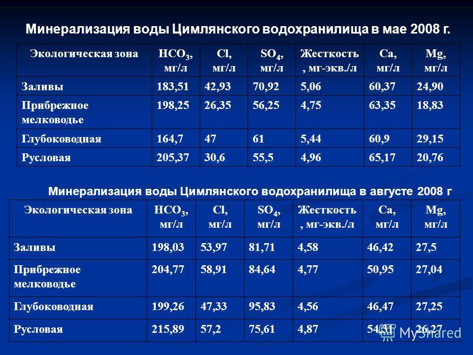 Минерализация воды Цимлянского водохранилища в мае 2008 г. Экологическая зонаНСО 3, мг/л Cl, мг/л SO 4, мг/л Жесткость, мг-экв./л Ca, мг/л Mg, мг/л Заливы183,5142,9370,925,0660,3724,90 Прибрежное мелководье 198,2526,3556,254,7563,3518,83 Глубоководна