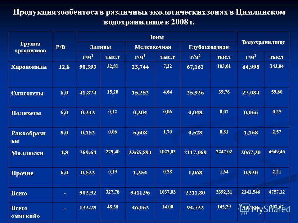 Продукция зообентоса в различных экологических зонах в Цимлянском водохранилище в 2008 г. Группа организмов Р/В Зоны Водохранилище ЗаливыМелководнаяГлубоководная г/м 2 тыс.тг/м 2 тыс.тг/м 2 тыс.тг/м 2 тыс.т Хирономиды12,890,393 32,81 23,744 7,22 67,1