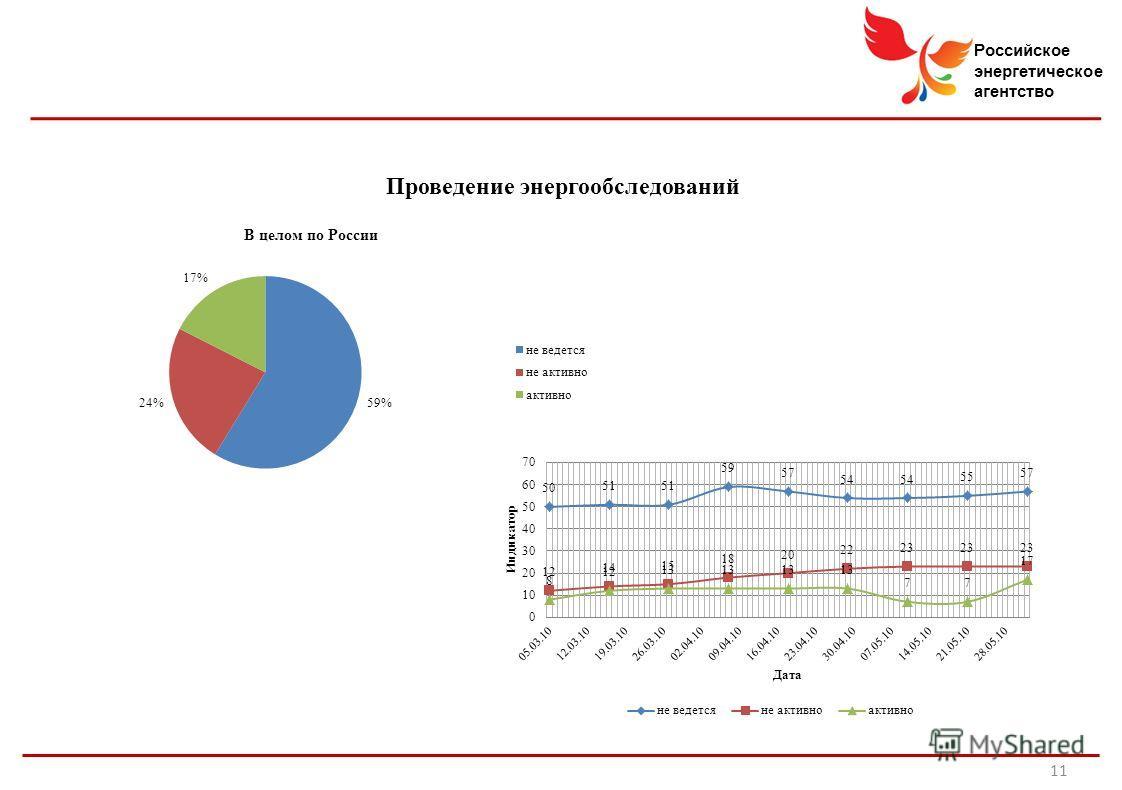 Российское энергетическое агентство Проведение энергообследований 11