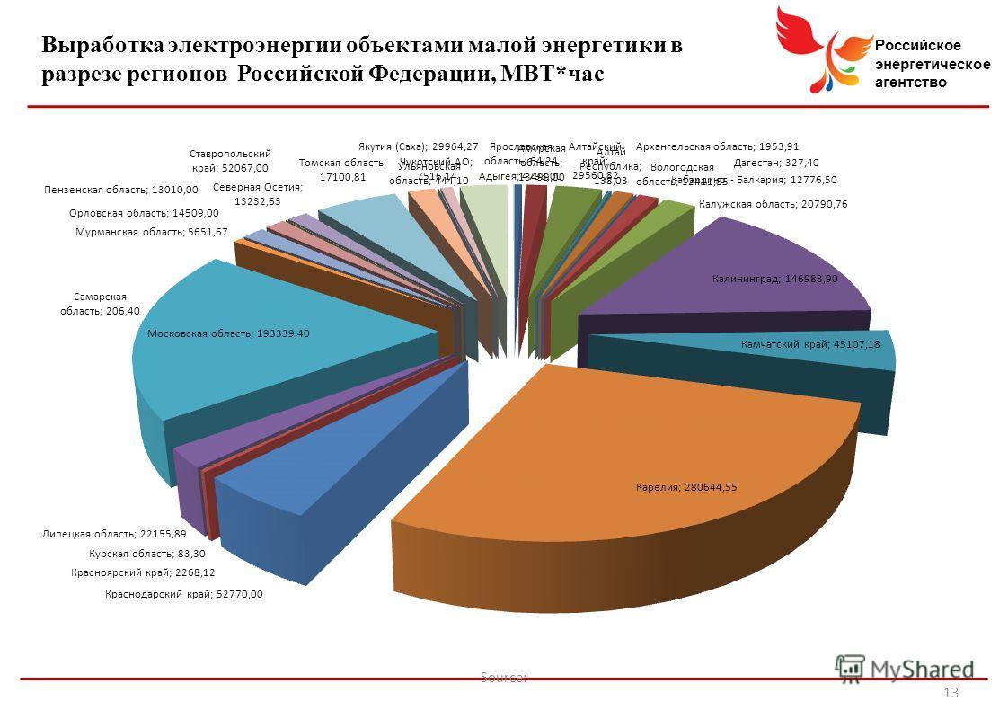 Российское энергетическое агентство Source: 13 Выработка электроэнергии объектами малой энергетики в разрезе регионов Российской Федерации, МВТ*час