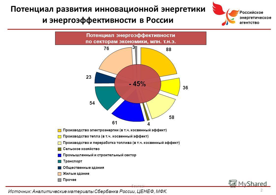 Российское энергетическое агентство Source: Потенциал энергоэффективности по секторам экономики, млн. т.н.э. 88 36 58 4 61 54 23 76 3 Производство электроэнергии (в т.ч. косвенный эффект) Производство тепла (в т.ч. косвенный эффект) Производство и пе