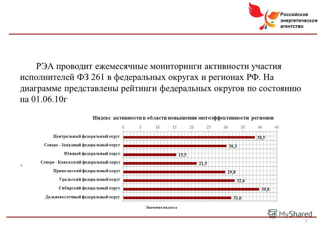 Российское энергетическое агентство РЭА проводит ежемесячные мониторинги активности участия исполнителей ФЗ 261 в федеральных округах и регионах РФ. На диаграмме представлены рейтинги федеральных округов по состоянию на 01.06.10г. 7
