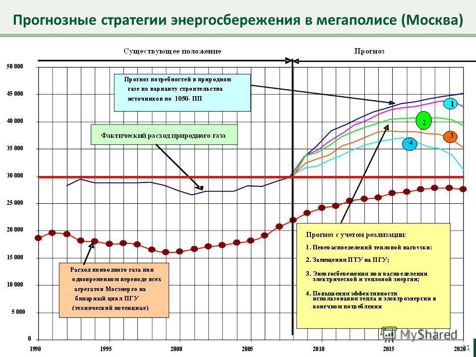 Прогнозные стратегии энергосбережения в мегаполисе (Москва) 31