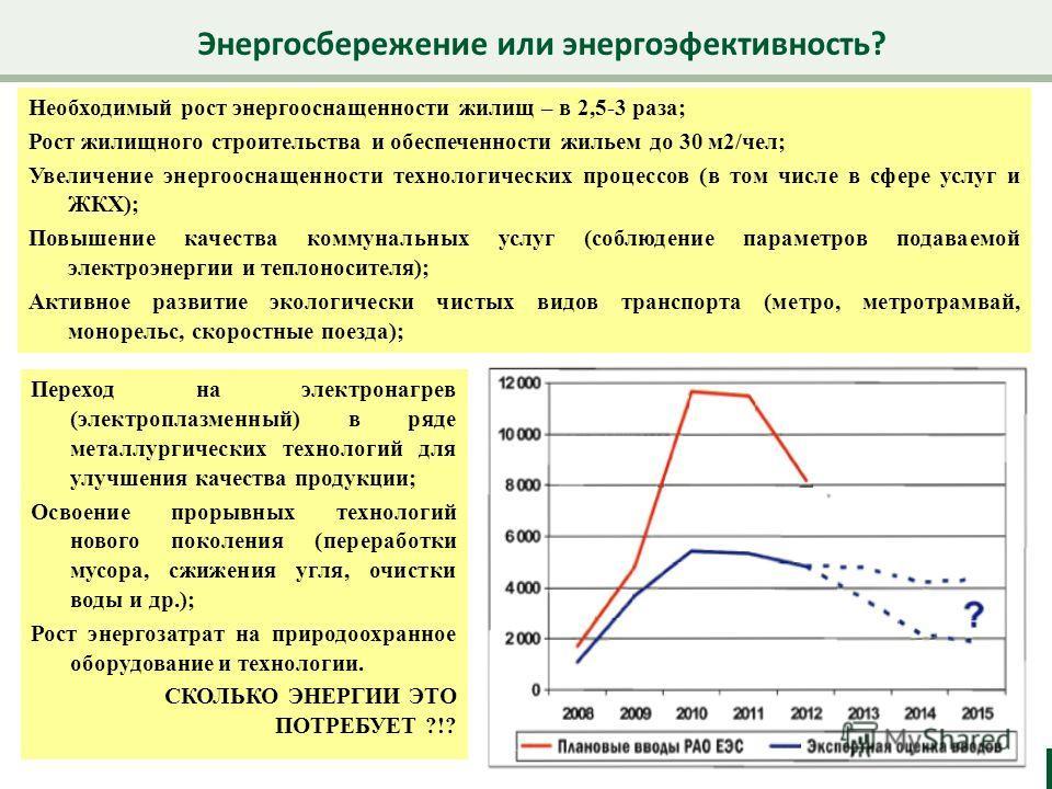 Энергосбережение или энергоэфективность? 5 Необходимый рост энергооснащенности жилищ – в 2,5-3 раза; Рост жилищного строительства и обеспеченности жильем до 30 м2/чел; Увеличение энергооснащенности технологических процессов (в том числе в сфере услуг