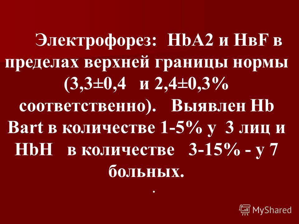 Электрофорез: HbА2 и НвF в пределах верхней границы нормы (3,3±0,4 и 2,4±0,3% соответственно). Выявлен Hb Bart в количестве 1-5% у 3 лиц и HbН в количестве 3-15% - у 7 больных..