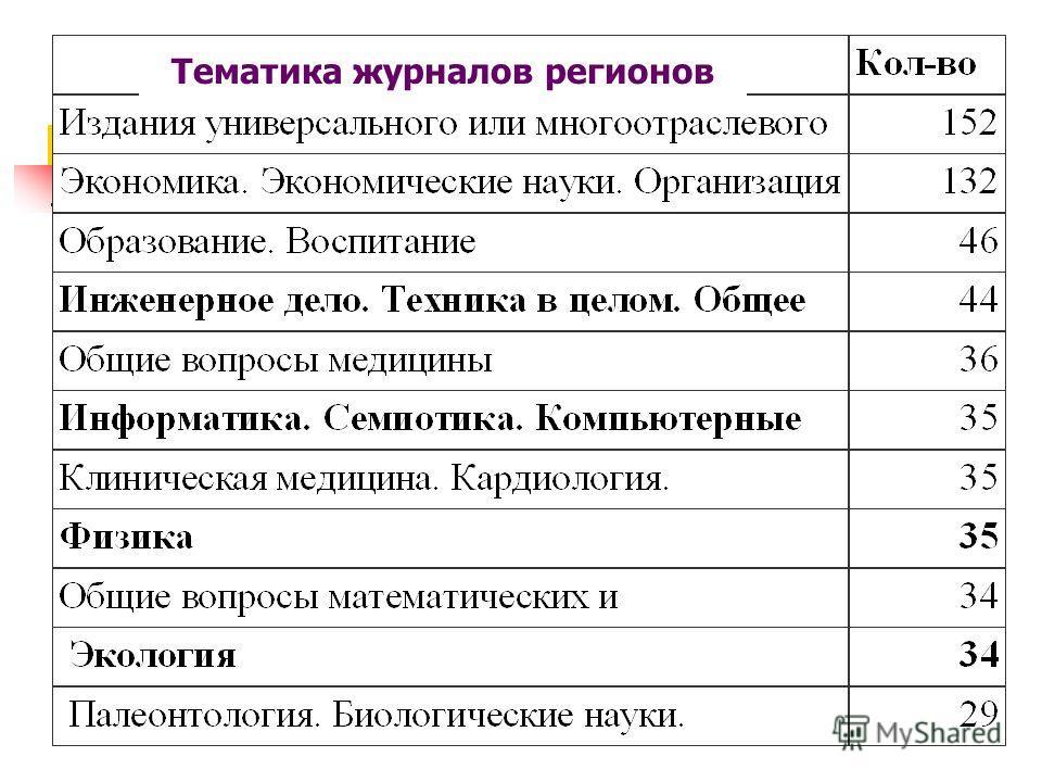 Тематика журналов регионов
